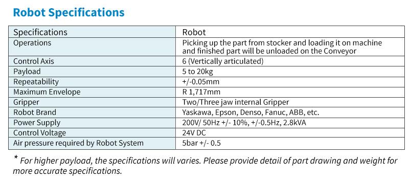 robotic-specification