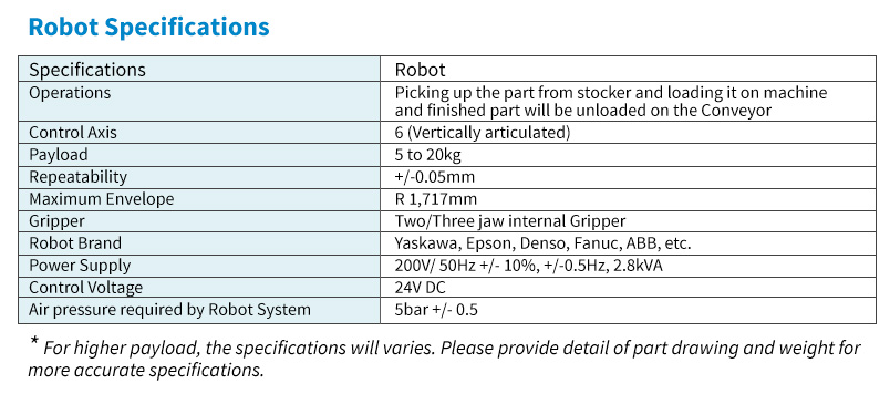 robotic-specification
